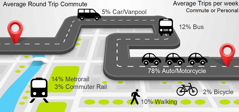 Guided by Public Input, Northern Virginia Kicks Off Transportation Plan Update